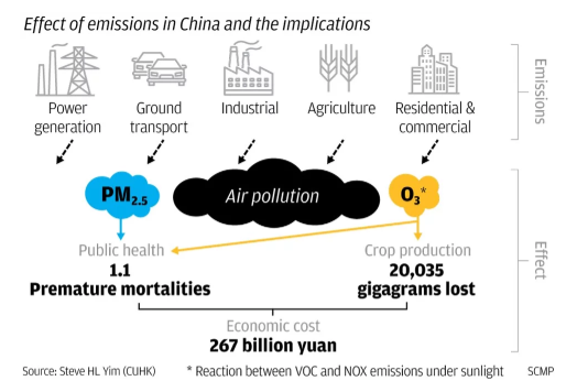 research paper about air pollution in china